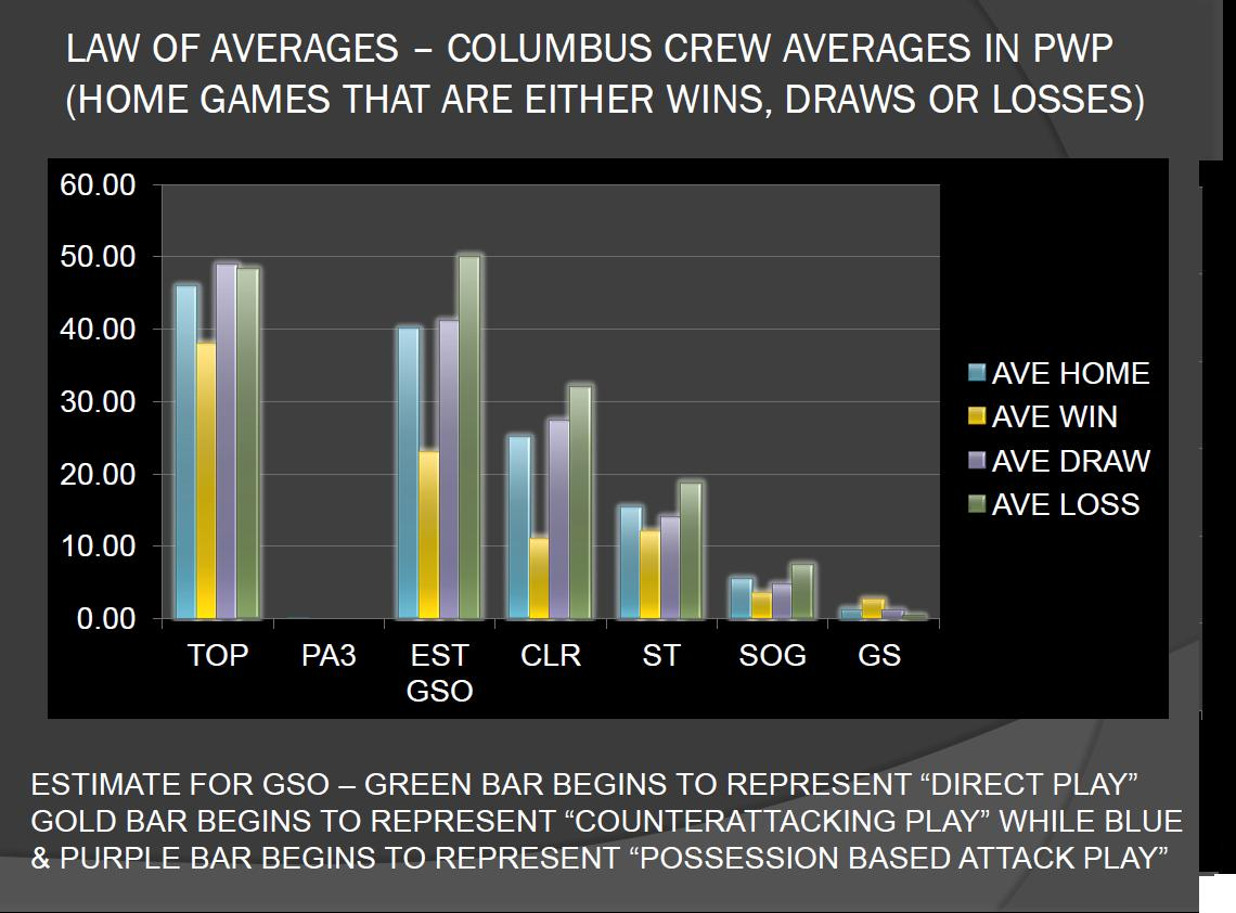 LAW OF AVERAGES - COLUMBUS CREW AVERAGES IN PWP AT HOME WITH WINS DRAWS OR LOSSES